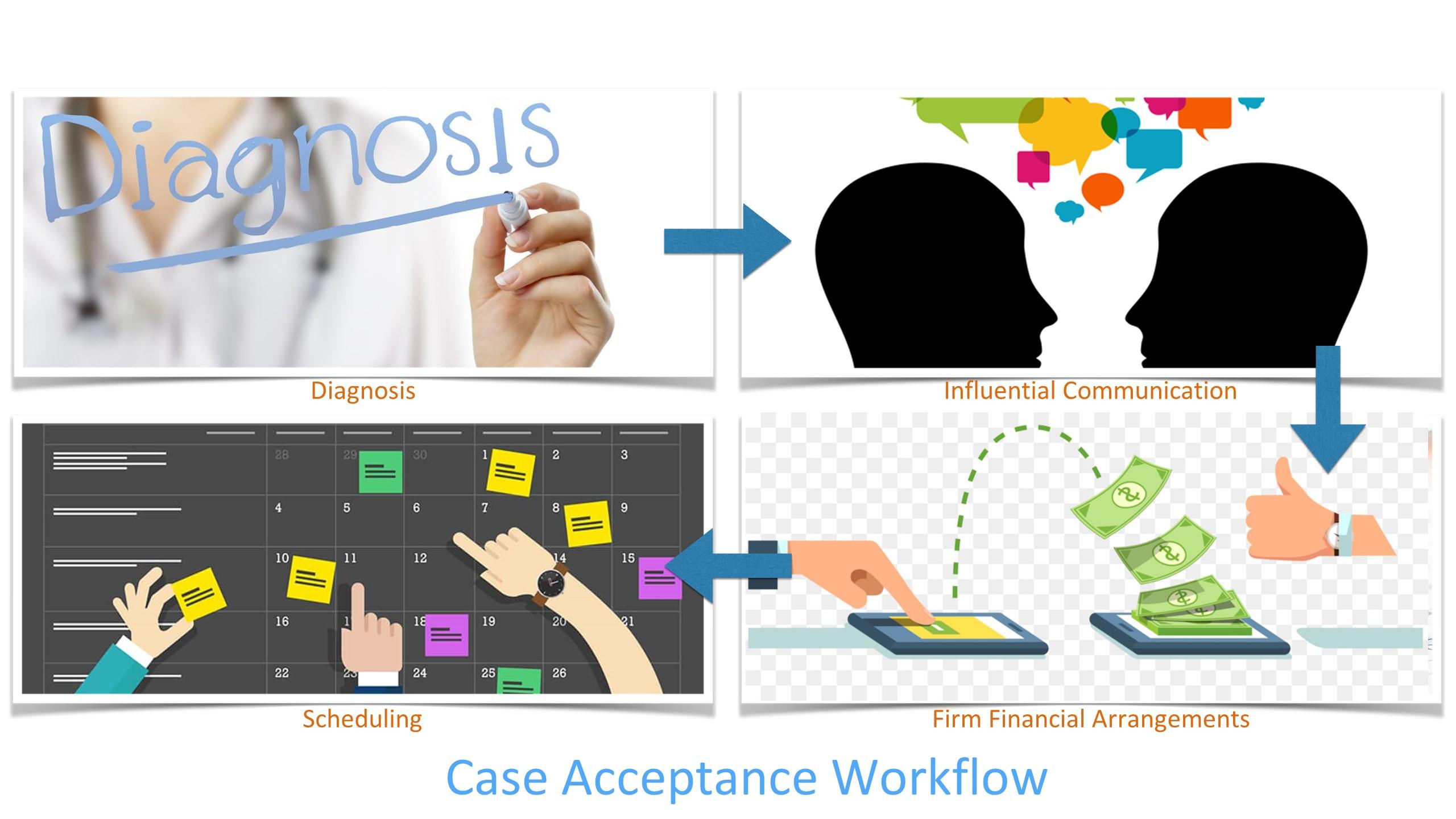 case acceptance workflow
